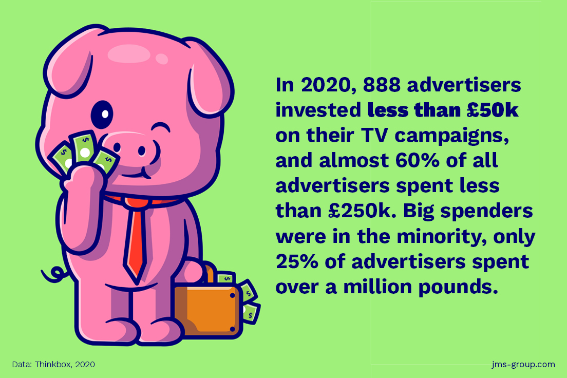 How much does it cost to advertise on TV in the UK?
